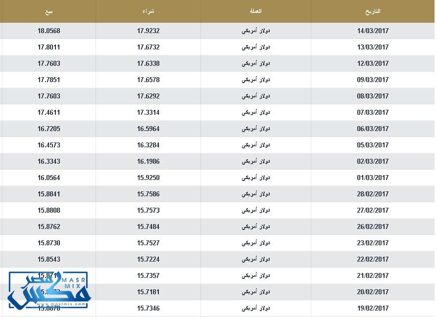 أسعار الدولار اليوم الثلاثاء 15 مارس 2017