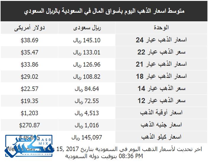 أسعار الذهب اليوم الثلاثاء 15/3/2017 بالسعودية