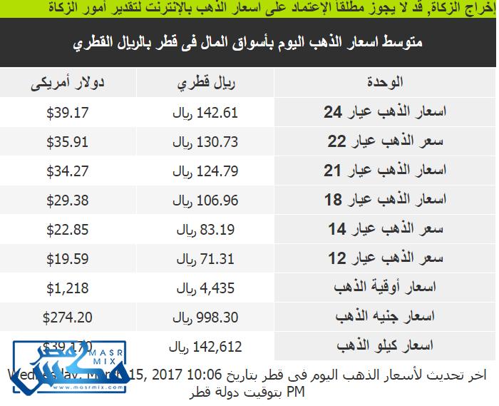 أسعار الذهب اليوم الثلاثاء 15/3/2017 بقطر