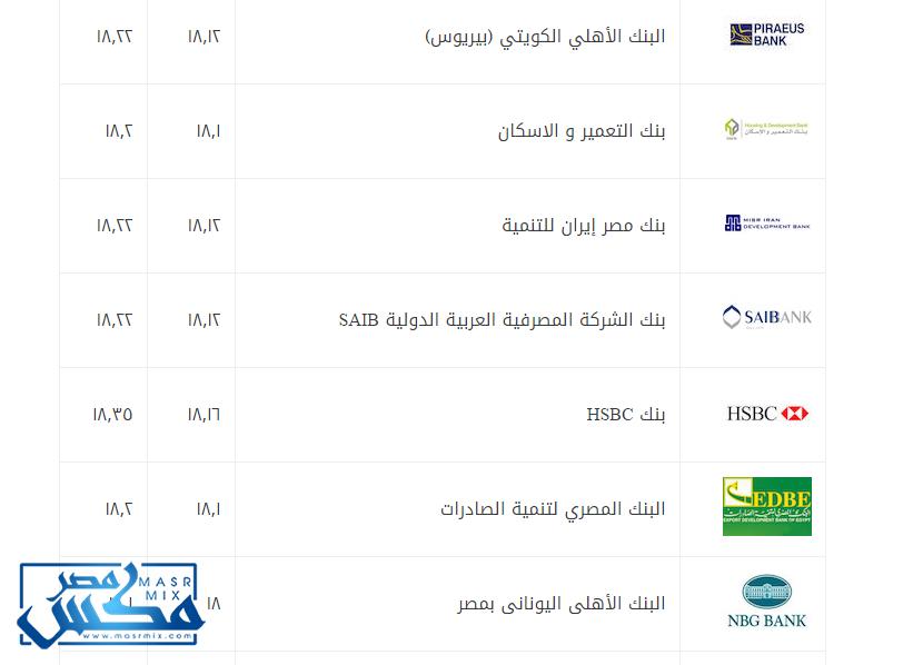 سعر الدولار اليوم الجمعة 24/3/2017