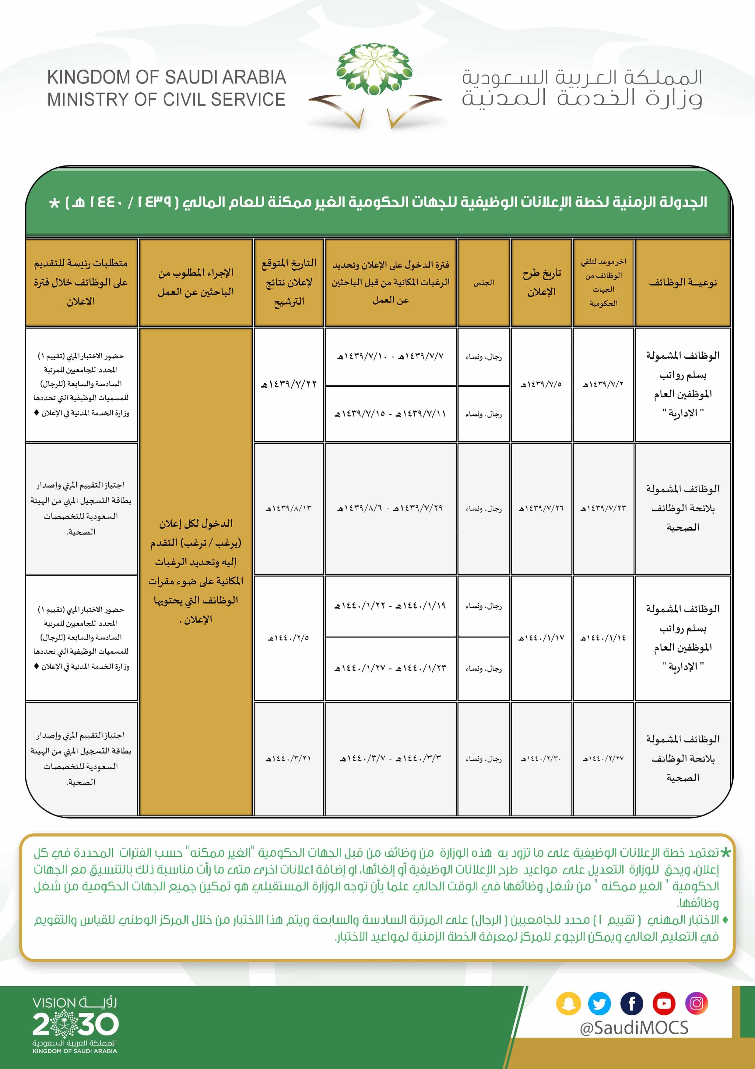 وزارة الصحة تعلن موعد تقديم