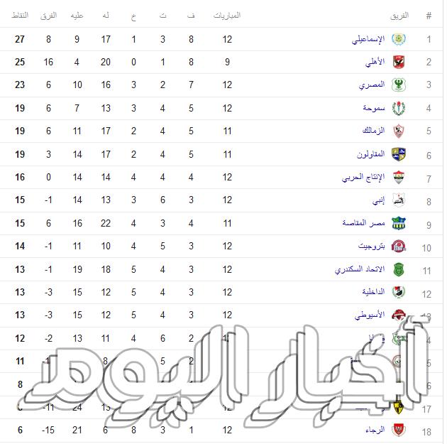موعد مباراة الأهلي القادمة في الدوري المصري الممتاز 2017 2018