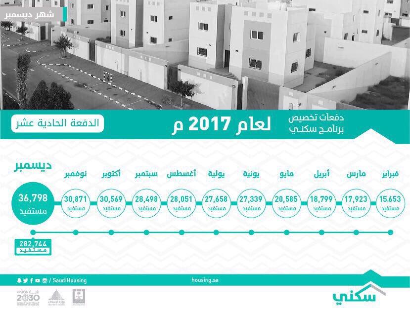 أسماء مستفيدي برنامج سكني وزارة الاسكان السعودية وتحديث بيانات صندوق التنمية العقارية