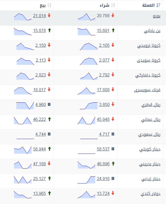 اسعار العملات فى بنك مصر اليوم الأحد 17 12 2017 موقع خبر اليوم