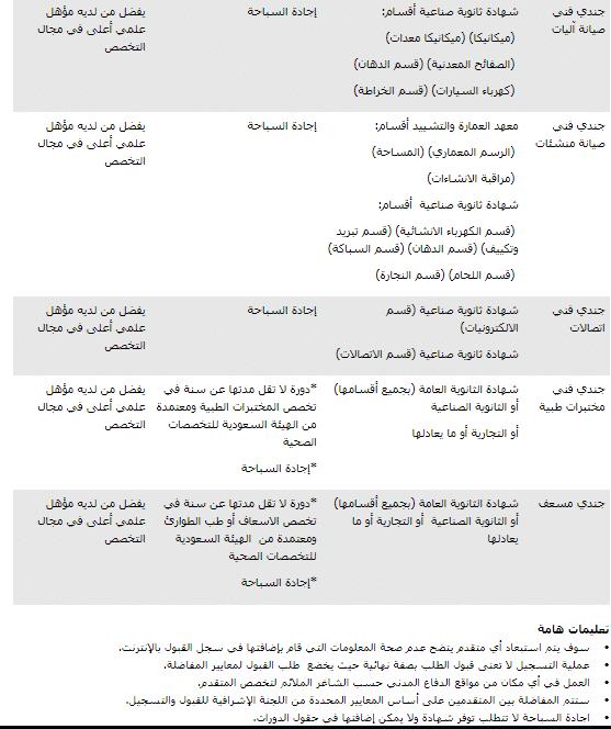 وظائف الدفاع المدني 1439