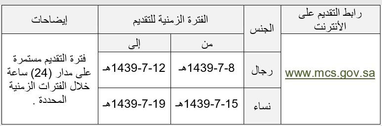 جدارة الوظائف الادارية 1439 رابط تقديم وظائف الخدمة المدنية رجال ونساء